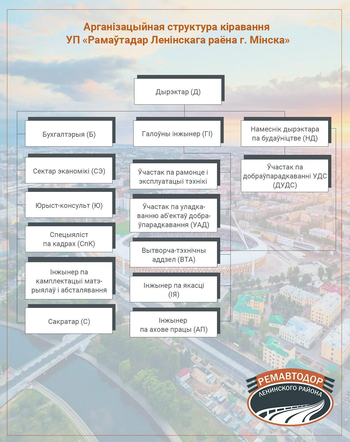 Схема-Арганізацыйная структура прадпрыемства